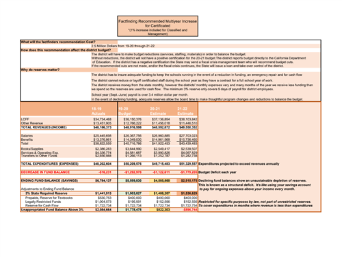 Factfinding Recommended Multiyear Increase Impact on DNUSD Budget